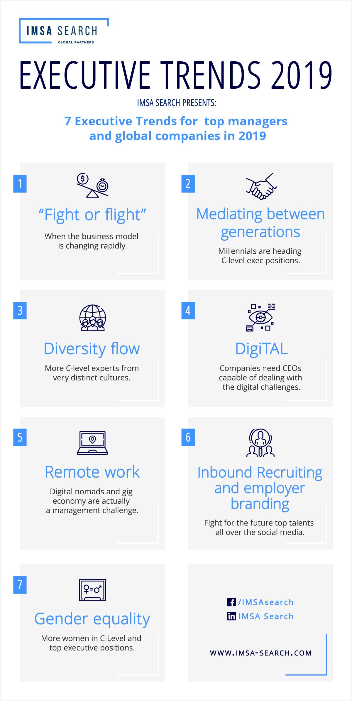 IMSA Search Executive Trends 2019